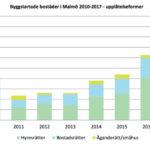 Malmö betar av bostadsskulden
